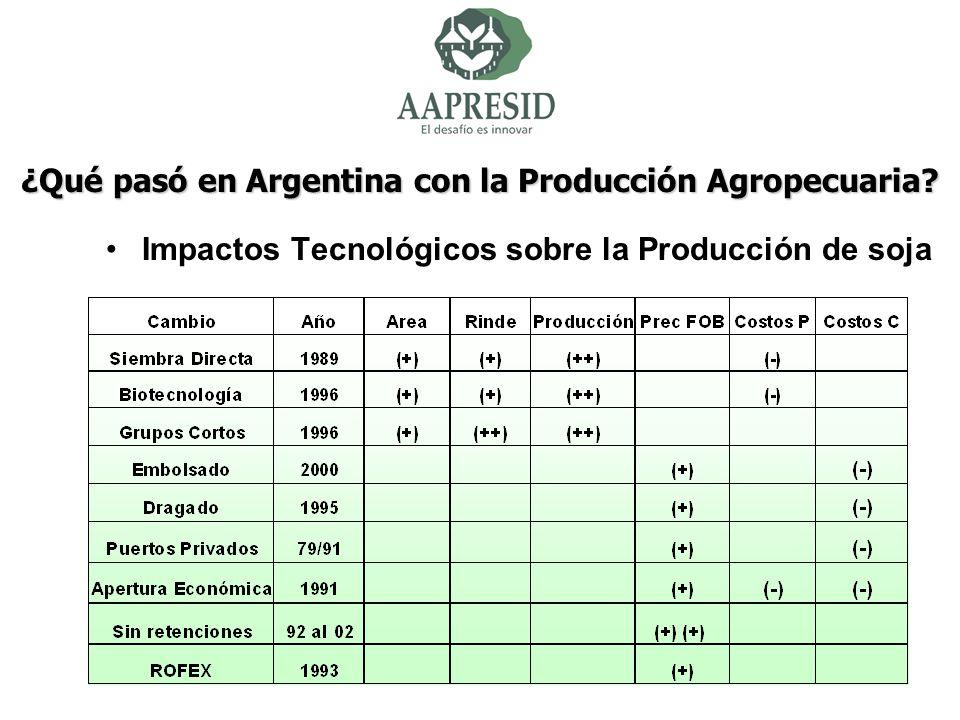 Impactos Tecnológicos sobre la Producción de soja ¿Qué pasó en Argentina con la Producción Agropecuaria?
