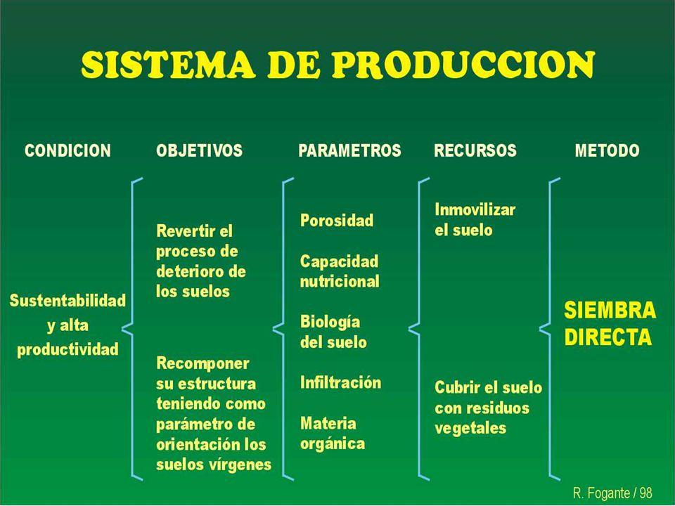 Agricultura Innovadora Emplea SD y organización en red Emplea alto nivel tecnológico y uso estratégico de insumos.