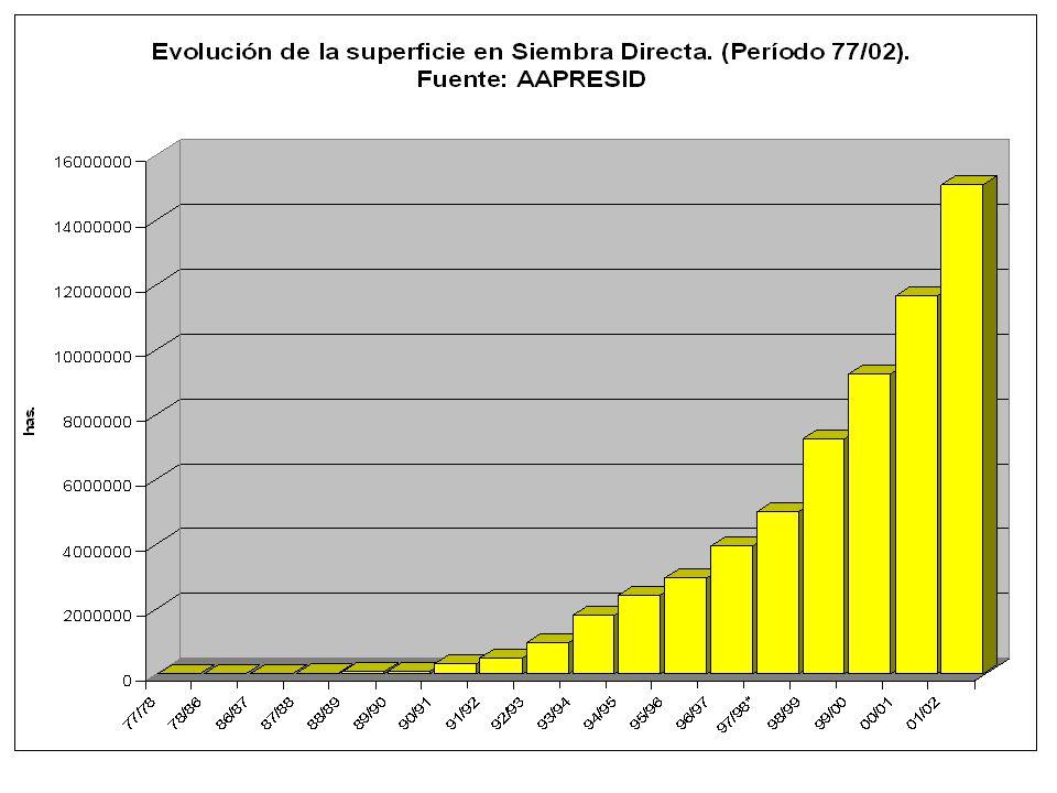¿Beneficios para Argentina de la Innovación Tecnológica en SOJA.