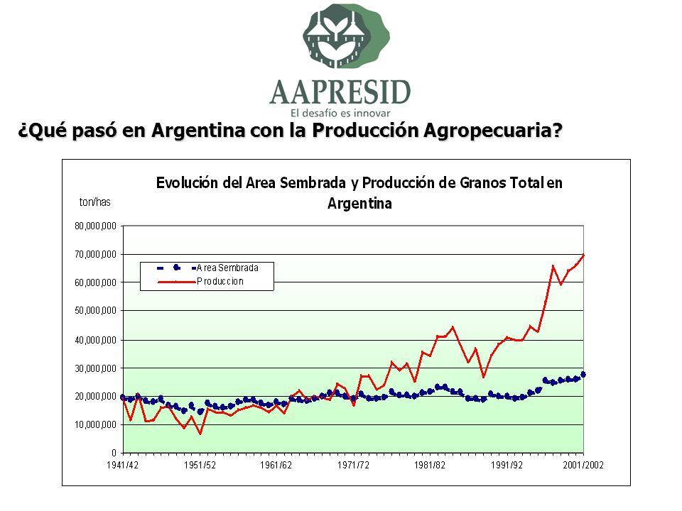 ¿Qué pasó en Argentina con la Producción Agropecuaria?