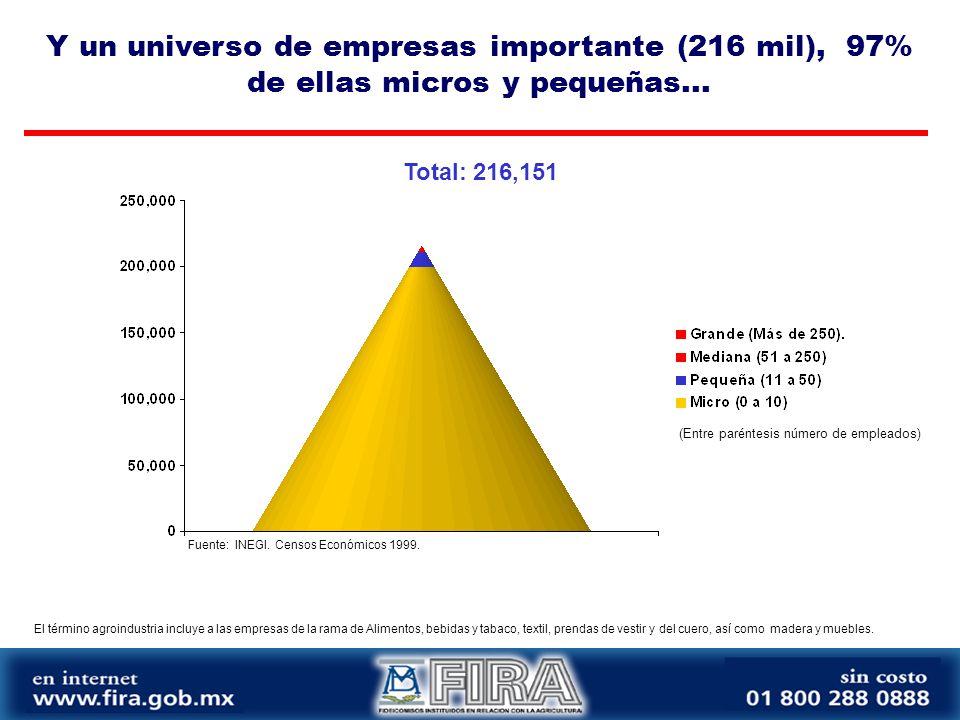 Total: 216,151 Y un universo de empresas importante (216 mil), 97% de ellas micros y pequeñas...