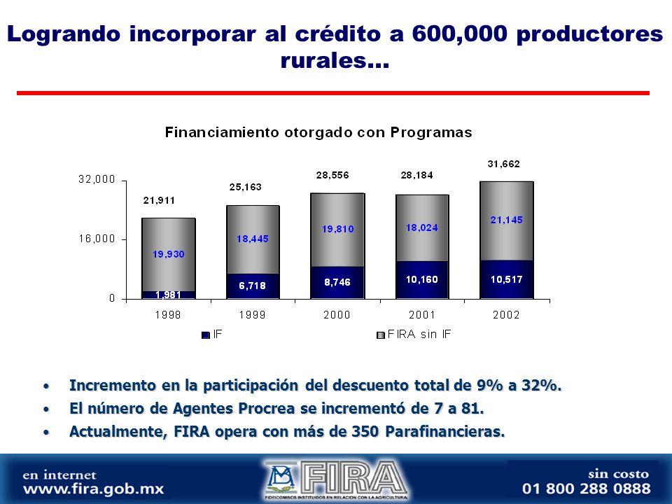 Logrando incorporar al crédito a 600,000 productores rurales...