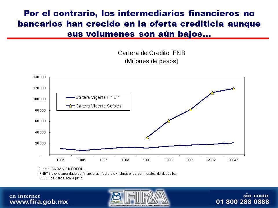 Por el contrario, los intermediarios financieros no bancarios han crecido en la oferta crediticia aunque sus volumenes son aún bajos...