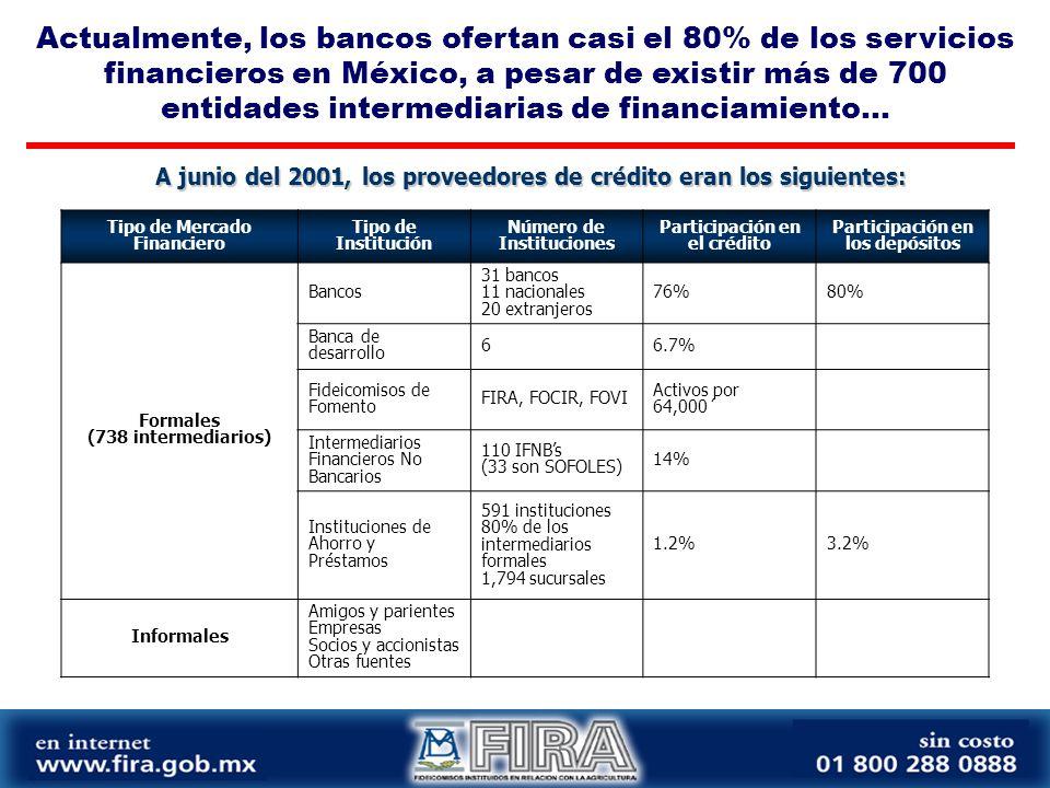 Tipo de Mercado Financiero Tipo de Institución Número de Instituciones Participación en el crédito Participación en los depósitos Formales (738 intermediarios) Bancos 31 bancos 11 nacionales 20 extranjeros 76%80% Banca de desarrollo 66.7% Fideicomisos de Fomento FIRA, FOCIR, FOVI Activos por 64,000´ Intermediarios Financieros No Bancarios 110 IFNBs (33 son SOFOLES) 14% Instituciones de Ahorro y Préstamos 591 instituciones 80% de los intermediarios formales 1,794 sucursales 1.2%3.2% Informales Amigos y parientes Empresas Socios y accionistas Otras fuentes A junio del 2001, los proveedores de crédito eran los siguientes: Actualmente, los bancos ofertan casi el 80% de los servicios financieros en México, a pesar de existir más de 700 entidades intermediarias de financiamiento...
