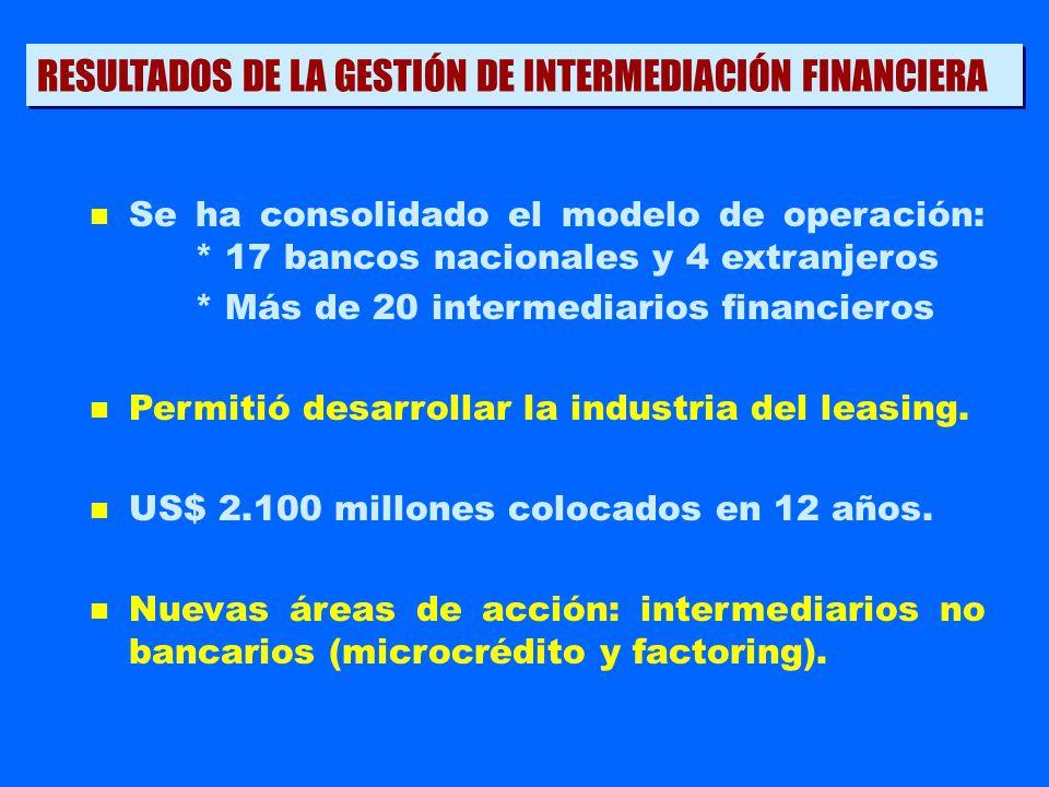 n Se ha consolidado el modelo de operación: * 17 bancos nacionales y 4 extranjeros * Más de 20 intermediarios financieros n Permitió desarrollar la in