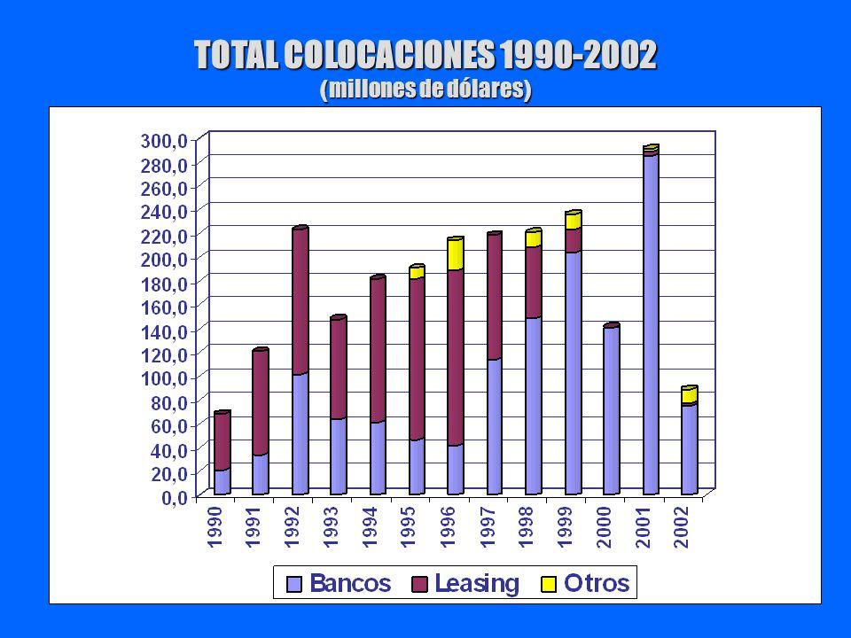 TOTAL COLOCACIONES 1990-2002 ( millones de dólares )