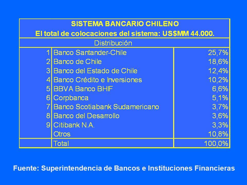 Fuente: Superintendencia de Bancos e Instituciones Financieras