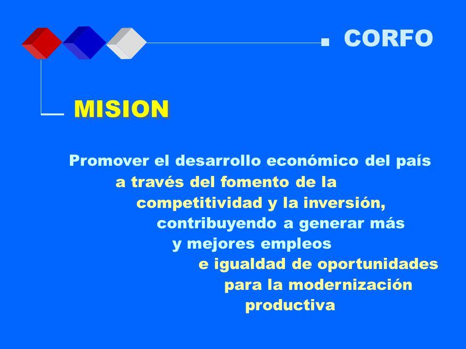 MISION CORFO Promover el desarrollo económico del país a través del fomento de la competitividad y la inversión, contribuyendo a generar más y mejores