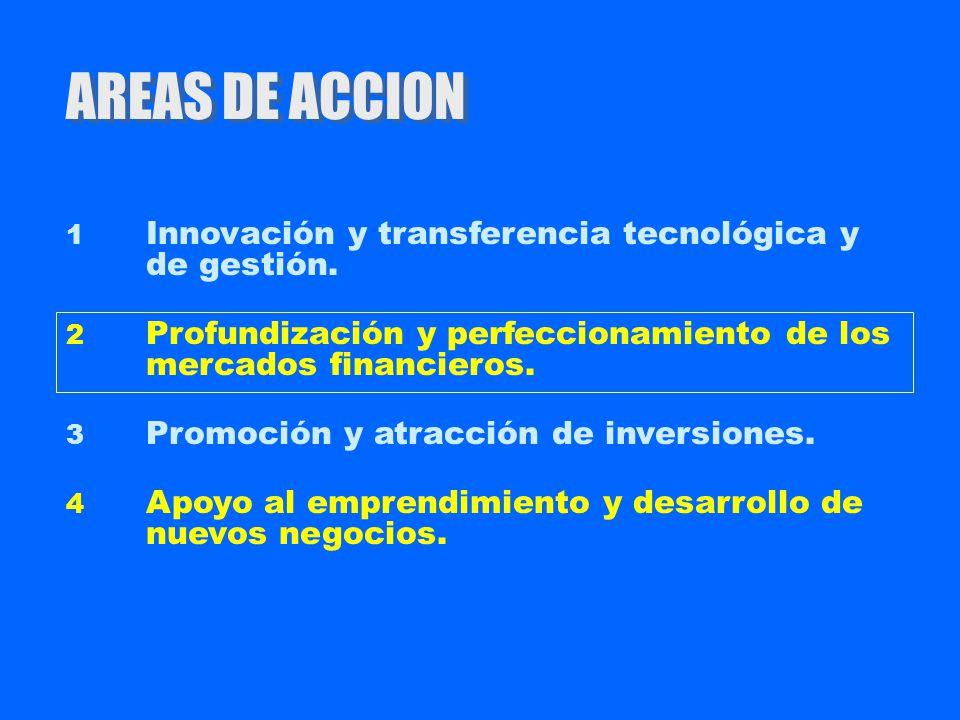 AREAS DE ACCION 1 Innovación y transferencia tecnológica y de gestión. 2 Profundización y perfeccionamiento de los mercados financieros. 3 Promoción y