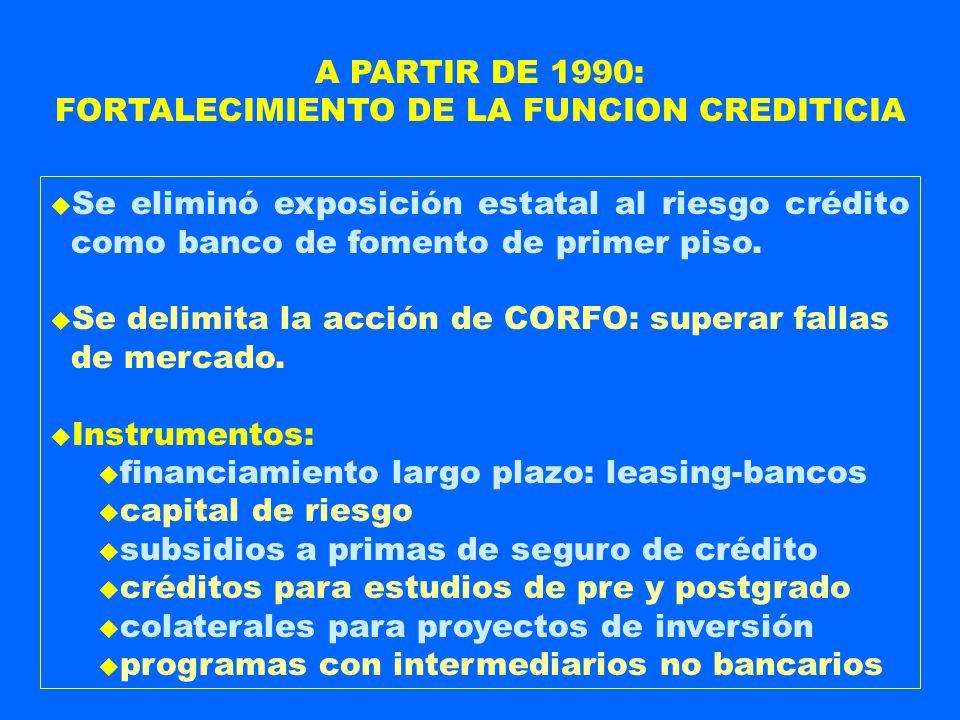 u Se eliminó exposición estatal al riesgo crédito como banco de fomento de primer piso. u Se delimita la acción de CORFO: superar fallas de mercado. u