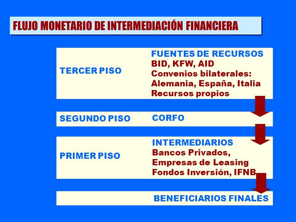 Resolver fallas de mercado Crear y desarrollar instrumentos que faciliten el acceso de PYMEs al crédito en sistema financiero.