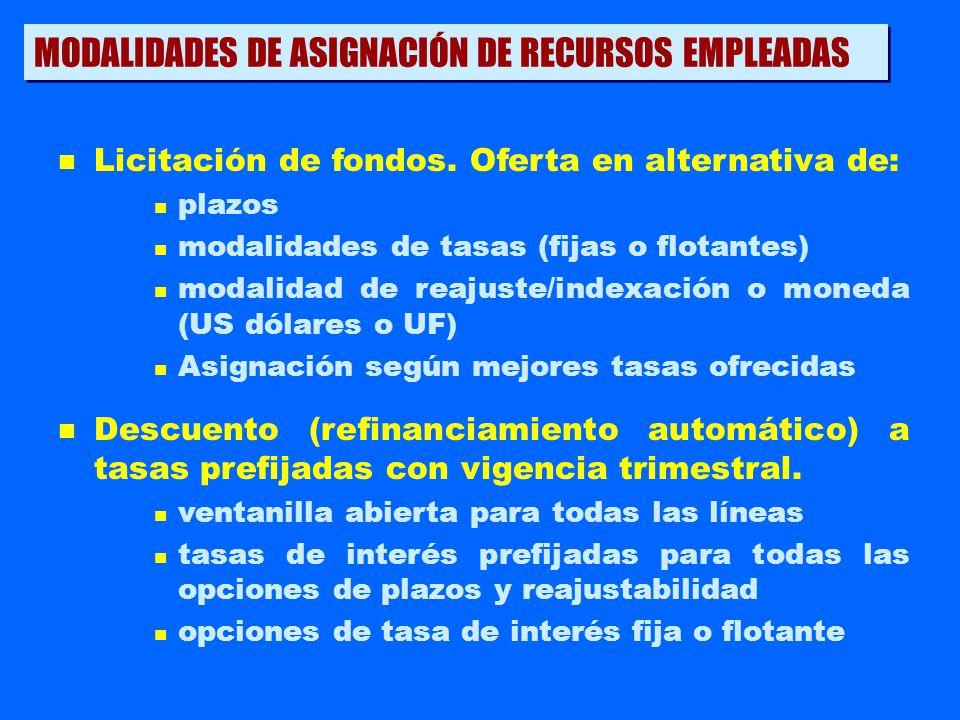 u Sin pre-aprobación del proyecto por Corfo.u Banco define condiciones con su cliente.