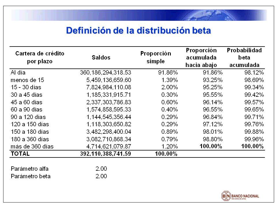 Definición de la distribución beta