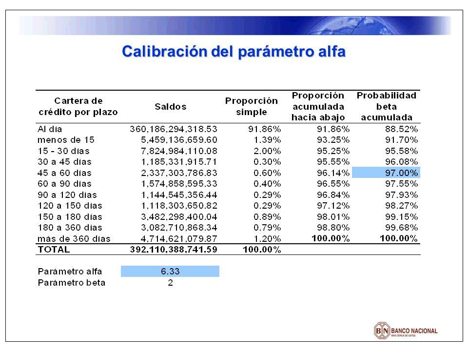 Calibración del parámetro alfa