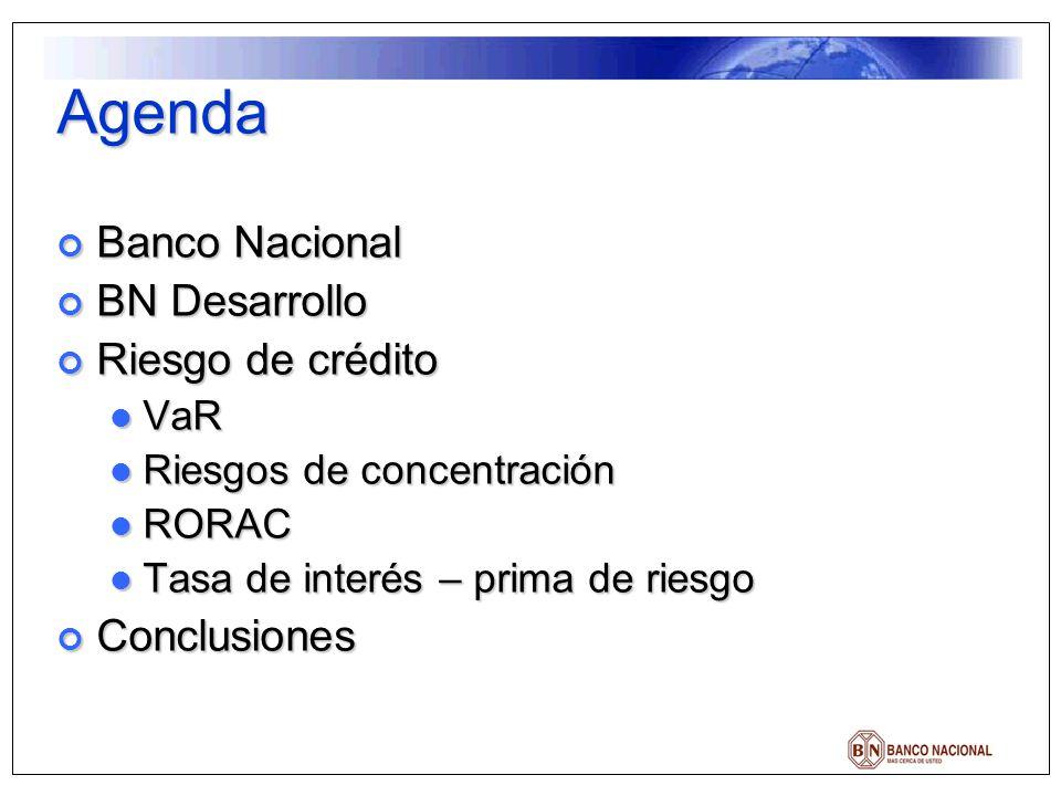 Cálculo del riesgo de crédito Para calcular el riesgo de crédito se usa una función de densidad de probabilidad tipo Beta, que es la forma en que generalmente se distribuyen los datos de una cartera de créditos sana Para calcular el riesgo de crédito se usa una función de densidad de probabilidad tipo Beta, que es la forma en que generalmente se distribuyen los datos de una cartera de créditos sana El modelo que usa el BNCR fue desarrollado a lo interno y utiliza esta distribución Beta con un nivel de confianza del 97% El modelo que usa el BNCR fue desarrollado a lo interno y utiliza esta distribución Beta con un nivel de confianza del 97% Se han realizado comprobaciones estadísticas para verificar la fiabilidad del modelo y este ha mantenido la fiabilidad dentro de los niveles de confianza señalados Se han realizado comprobaciones estadísticas para verificar la fiabilidad del modelo y este ha mantenido la fiabilidad dentro de los niveles de confianza señalados