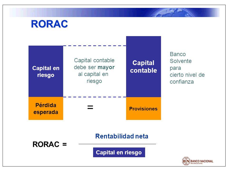 RORAC Pérdida esperada Provisiones = Capital contable Capital en riesgo Capital contable debe ser mayor al capital en riesgo Banco Solvente para ciert