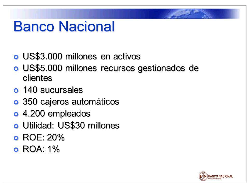 Banco Nacional US$3.000 millones en activos US$3.000 millones en activos US$5.000 millones recursos gestionados de clientes US$5.000 millones recursos