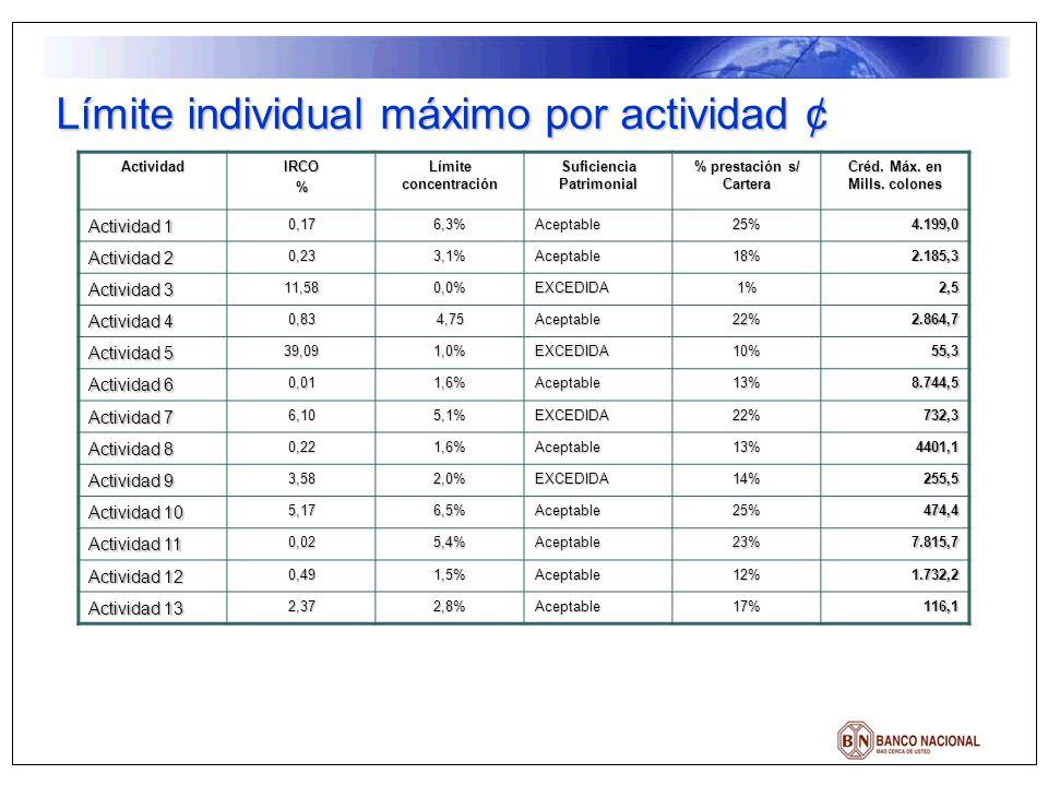 Límite individual máximo por actividad ¢ ActividadIRCO% Límite concentración Suficiencia Patrimonial % prestación s/ Cartera Créd. Máx. en Mills. colo