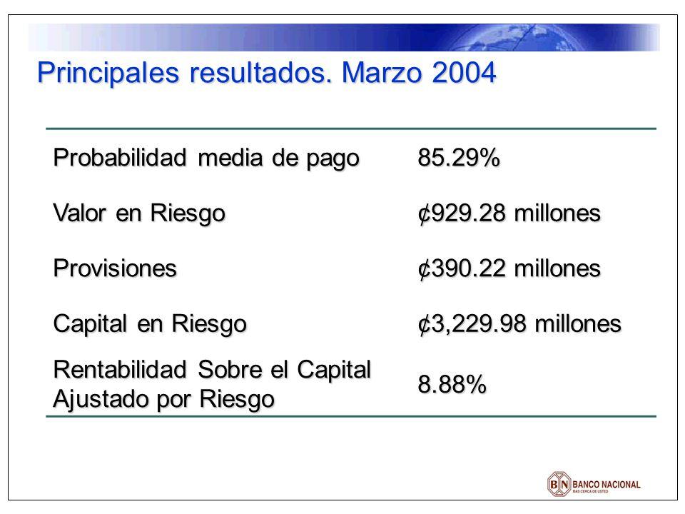 Principales resultados. Marzo 2004 Probabilidad media de pago 85.29% Valor en Riesgo ¢929.28 millones Provisiones ¢390.22 millones Capital en Riesgo ¢