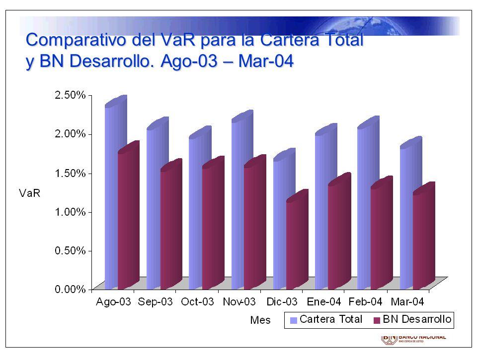 Comparativo del VaR para la Cartera Total y BN Desarrollo. Ago-03 – Mar-04