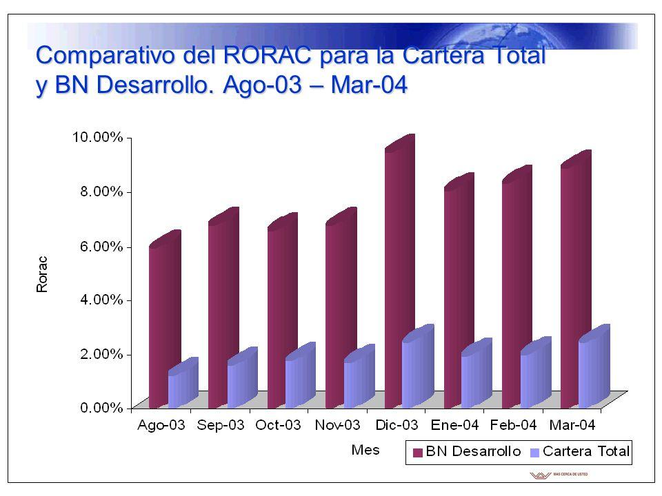 Comparativo del RORAC para la Cartera Total y BN Desarrollo. Ago-03 – Mar-04