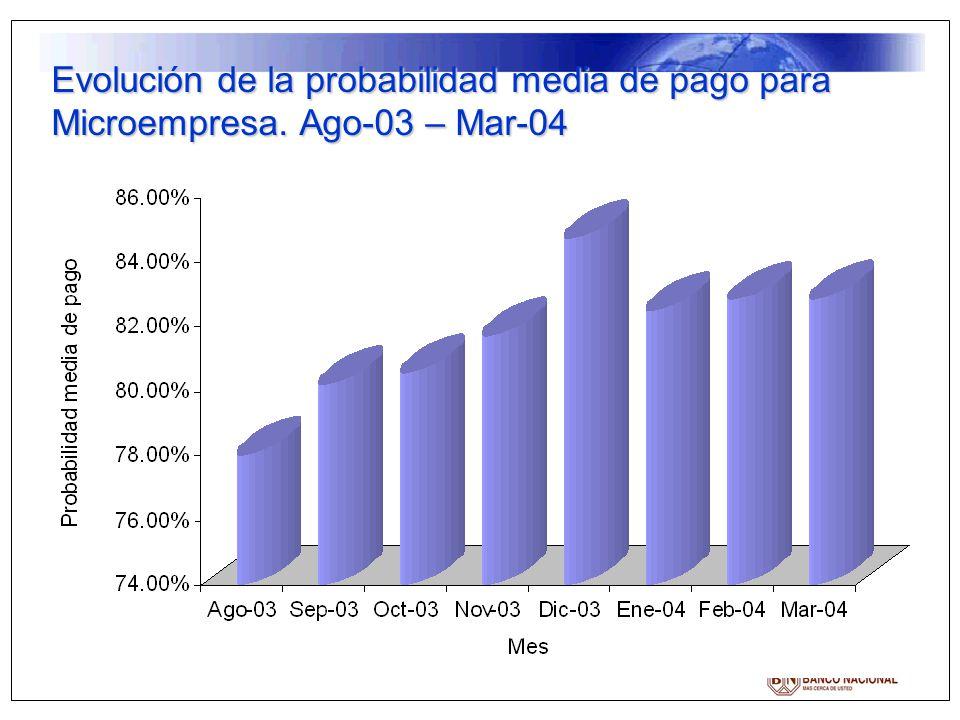 Evolución de la probabilidad media de pago para Microempresa. Ago-03 – Mar-04