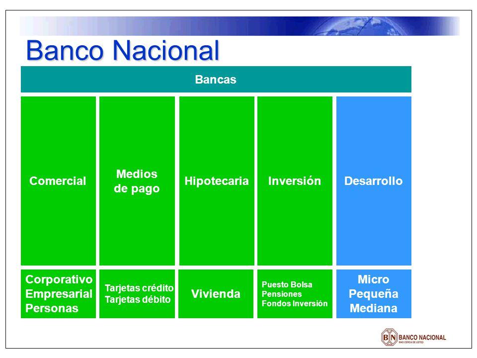 Banco Nacional Comercial Medios de pago HipotecariaInversiónDesarrollo Bancas Corporativo Empresarial Personas Tarjetas crédito Tarjetas débito Vivien
