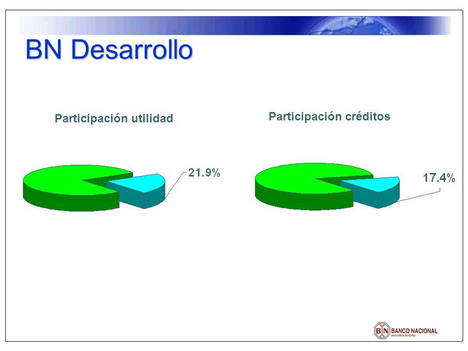 BN Desarrollo Participación utilidad Participación créditos