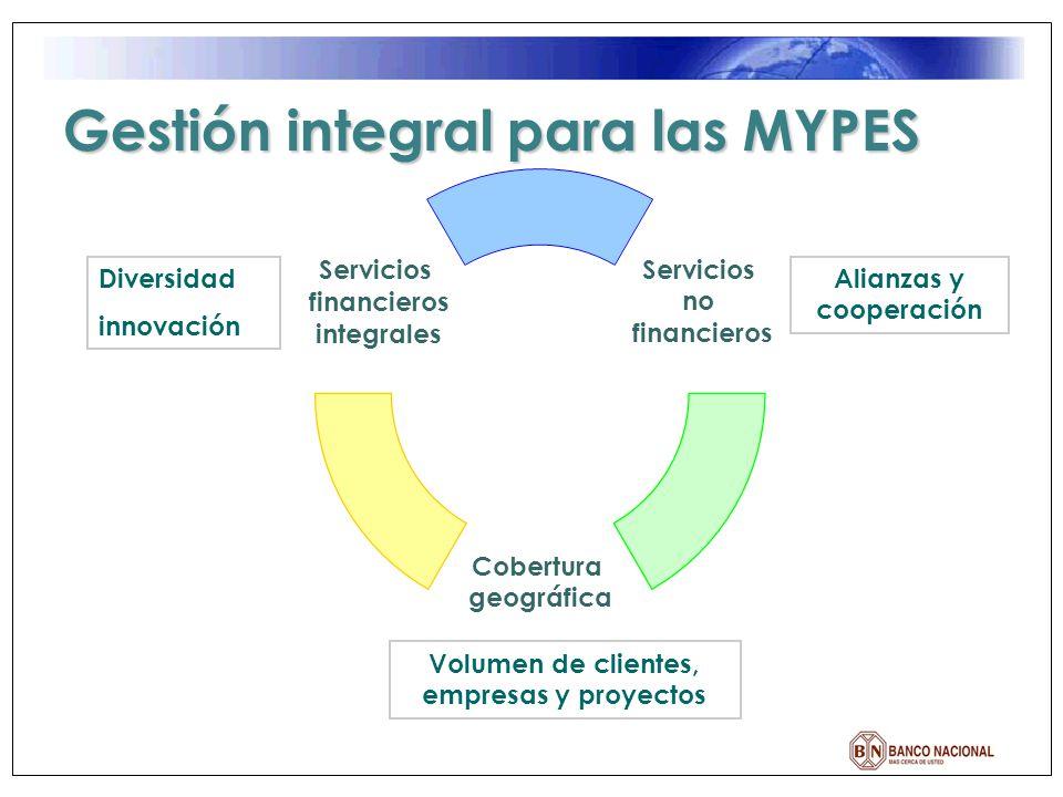 Servicios no financieros Cobertura geográfica Servicios financieros integrales Volumen de clientes, empresas y proyectos Diversidad innovación Alianza
