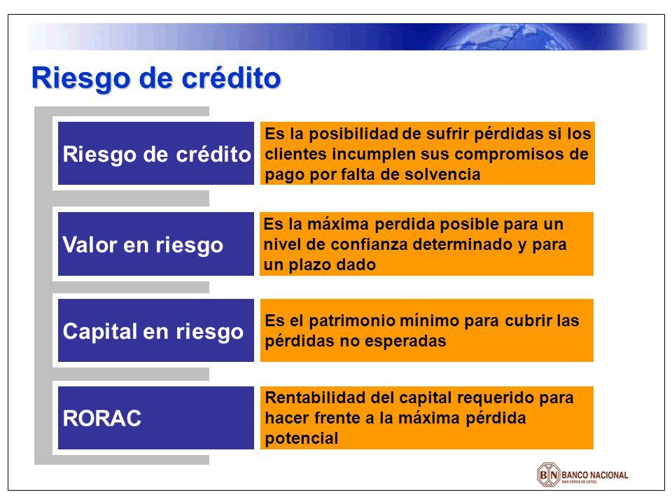 Riesgo de crédito Valor en riesgo Capital en riesgo RORAC Es la máxima perdida posible para un nivel de confianza determinado y para un plazo dado Es