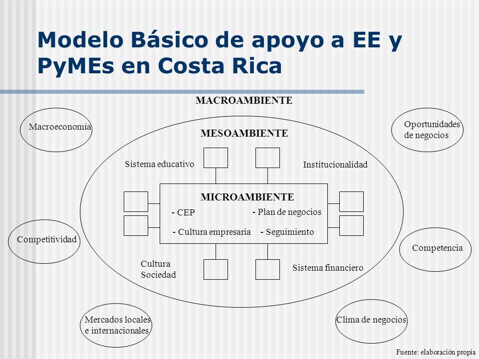 Modelo Básico de apoyo a EE y PyMEs en Costa Rica Macroeconomía Competitividad Mercados locales e internacionales Clima de negocios Competencia Oportunidades de negocios MACROAMBIENTE MESOAMBIENTE Institucionalidad Sistema financiero Cultura Sociedad Sistema educativo MICROAMBIENTE - CEP - Cultura empresaria - Plan de negocios - Seguimiento Fuente: elaboración propia