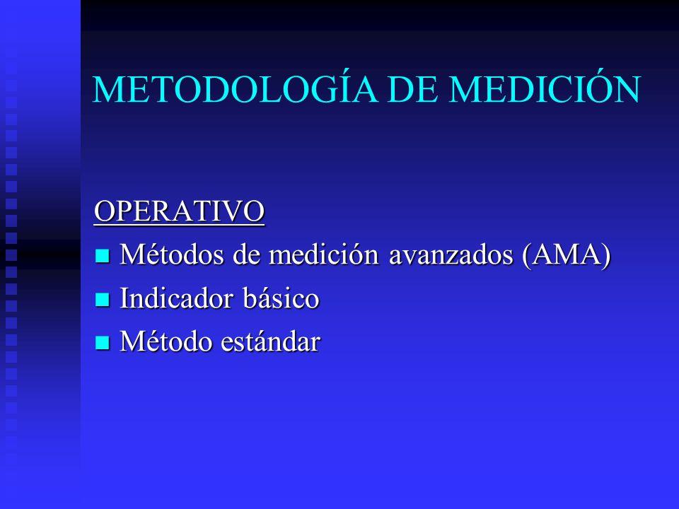 METODOLOGÍA DE MEDICIÓN OPERATIVO Métodos de medición avanzados (AMA) Métodos de medición avanzados (AMA) Indicador básico Indicador básico Método estándar Método estándar