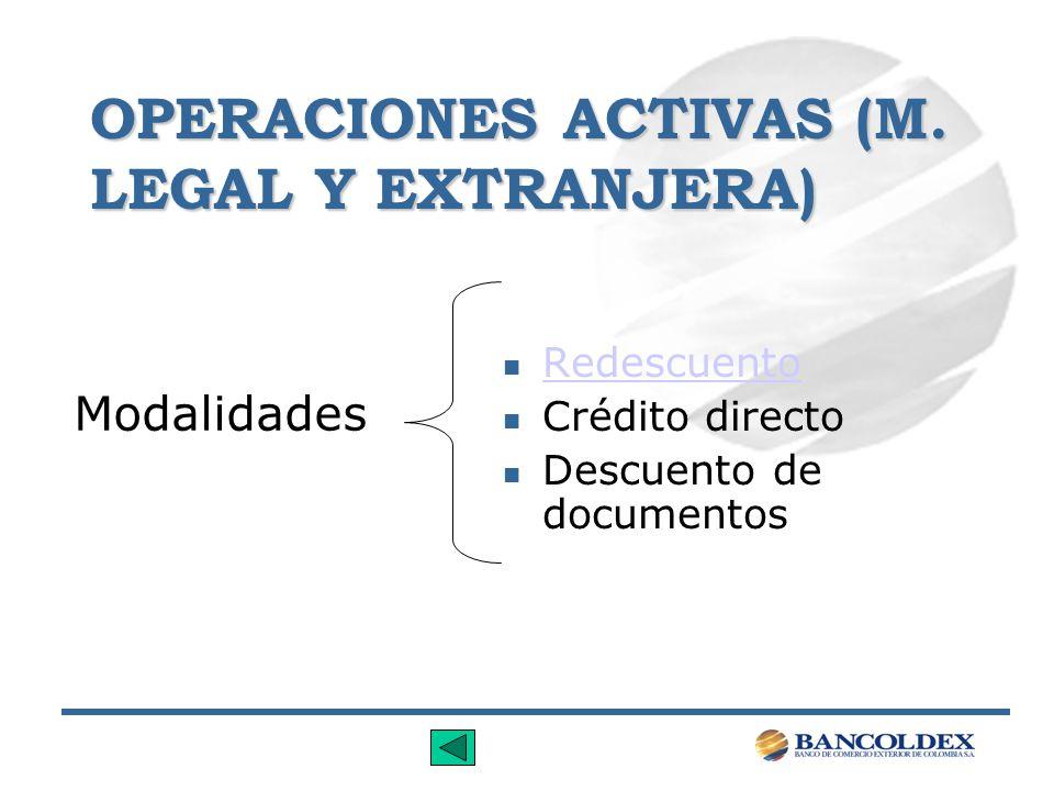 OPERACIONES ACTIVAS (M. LEGAL Y EXTRANJERA) n Redescuento Redescuento n Crédito directo n Descuento de documentos Modalidades