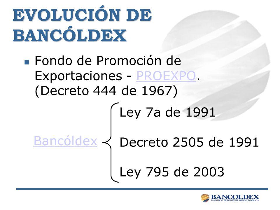 EVOLUCIÓN DE BANCÓLDEX n Fondo de Promoción de Exportaciones - PROEXPO. (Decreto 444 de 1967)PROEXPO Bancóldex Ley 7a de 1991 Decreto 2505 de 1991 Ley