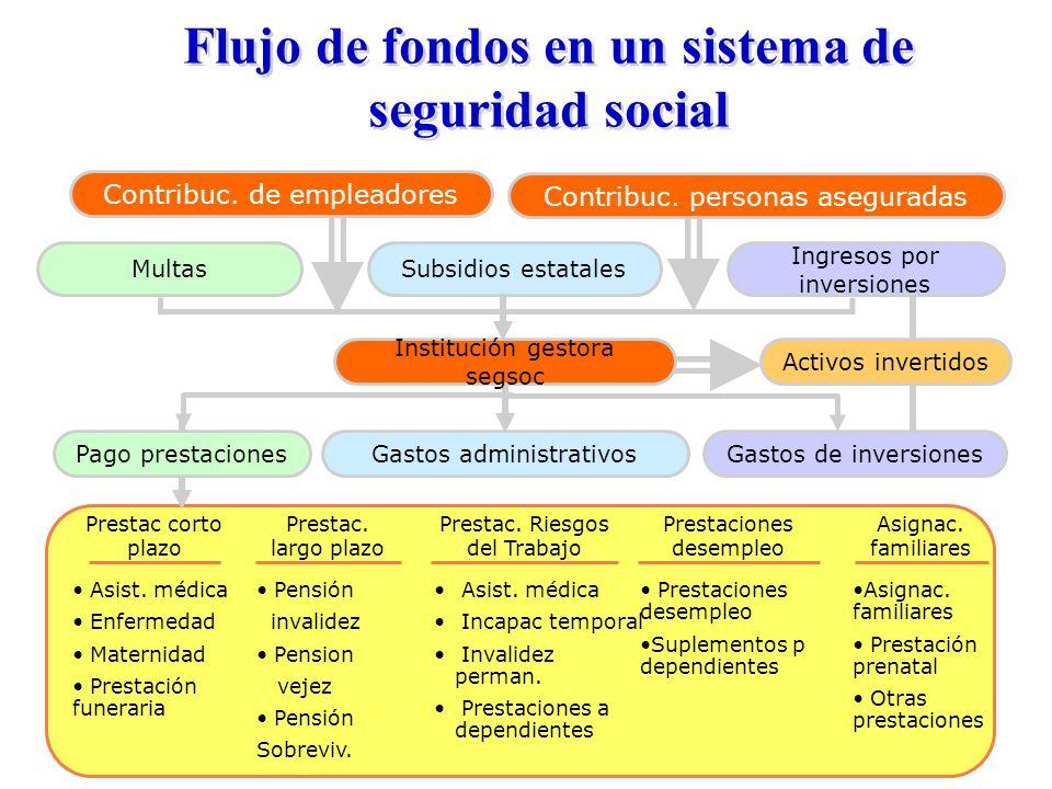 Flujo de fondos en un sistema de seguridad social Asist.