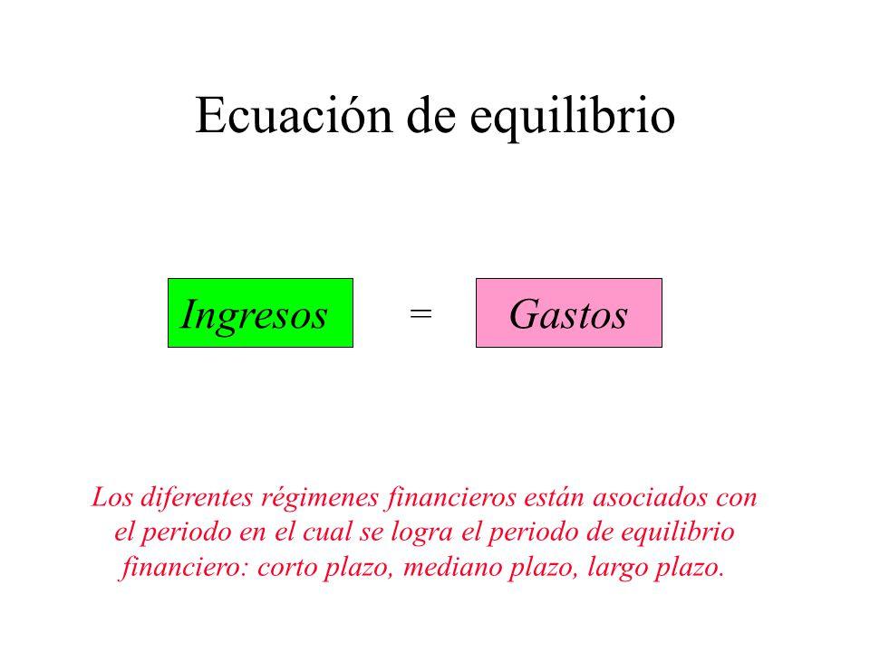 Ecuación de equilibrio Ingresos = Gastos Los diferentes régimenes financieros están asociados con el periodo en el cual se logra el periodo de equilibrio financiero: corto plazo, mediano plazo, largo plazo.
