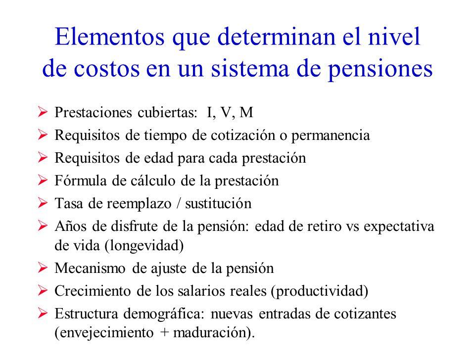 Elementos que determinan el nivel de costos en un sistema de pensiones Prestaciones cubiertas: I, V, M Requisitos de tiempo de cotización o permanencia Requisitos de edad para cada prestación Fórmula de cálculo de la prestación Tasa de reemplazo / sustitución Años de disfrute de la pensión: edad de retiro vs expectativa de vida (longevidad) Mecanismo de ajuste de la pensión Crecimiento de los salarios reales (productividad) Estructura demográfica: nuevas entradas de cotizantes (envejecimiento + maduración).