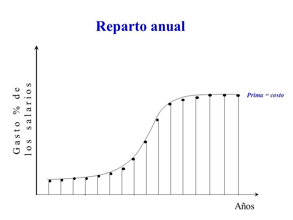 G a s t o % d e l o s s a l a r i o s Años Reparto anual Prima = costo