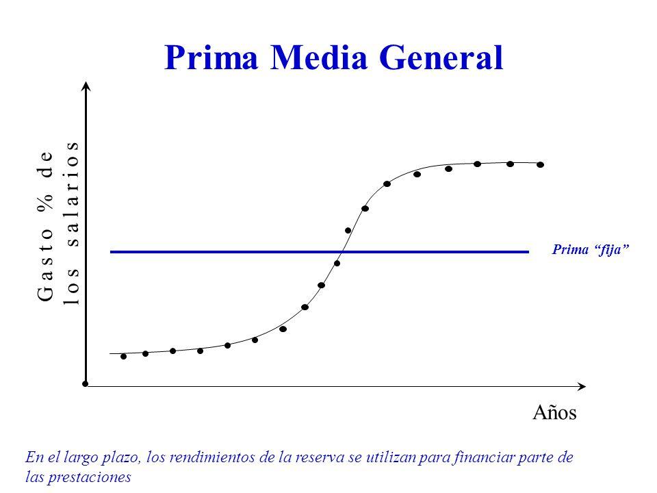 Prima Media General G a s t o % d e l o s s a l a r i o s Años Prima fija En el largo plazo, los rendimientos de la reserva se utilizan para financiar parte de las prestaciones