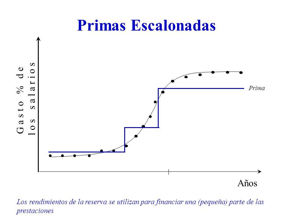 Primas Escalonadas G a s t o % d e l o s s a l a r i o s Años Prima Los rendimientos de la reserva se utilizan para financiar una (pequeña) parte de las prestaciones