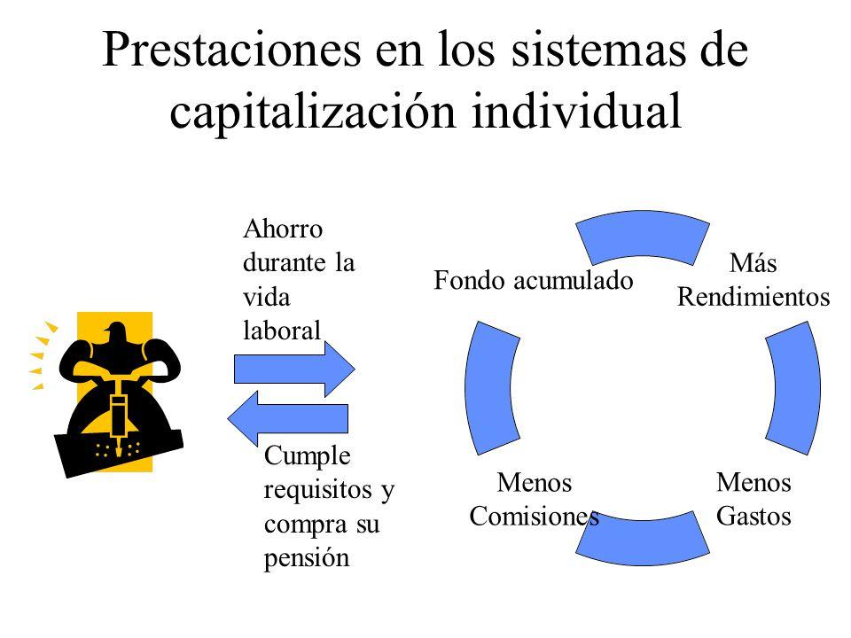Prestaciones en los sistemas de capitalización individual Más Rendimientos Menos Gastos Menos Comisiones Fondo acumulado Ahorro durante la vida laboral Cumple requisitos y compra su pensión