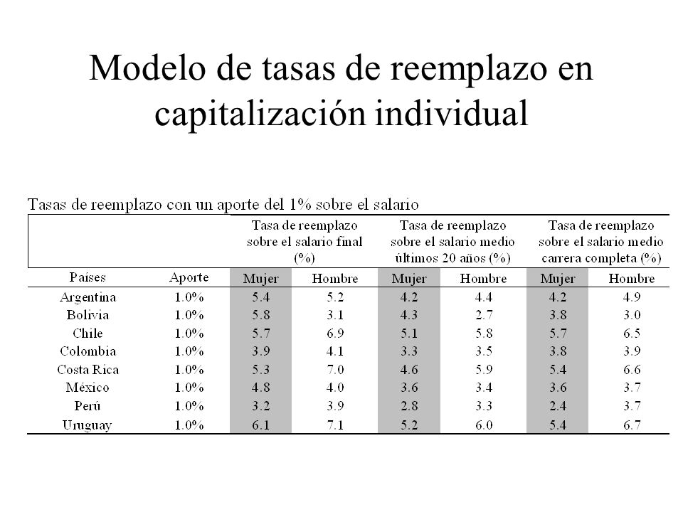 Modelo de tasas de reemplazo en capitalización individual