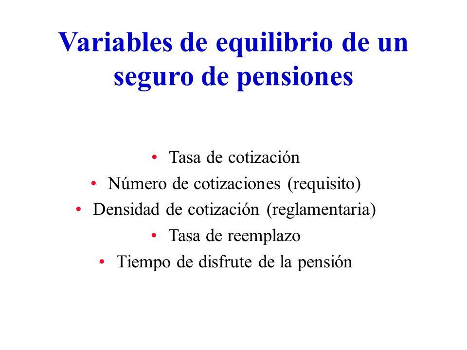 Variables de equilibrio de un seguro de pensiones Tasa de cotización Número de cotizaciones (requisito) Densidad de cotización (reglamentaria) Tasa de reemplazo Tiempo de disfrute de la pensión