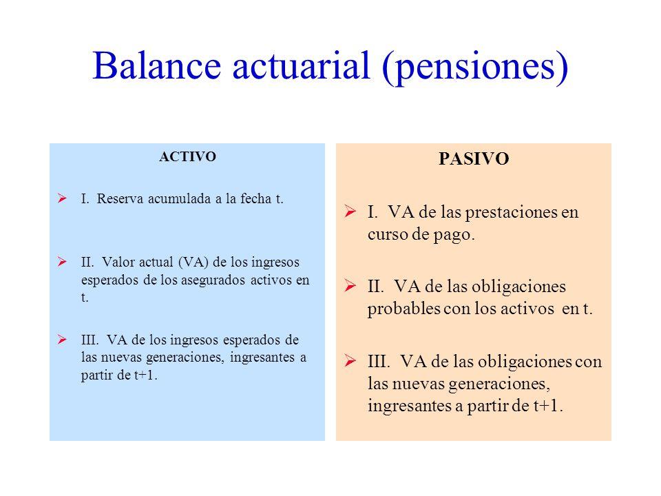 Balance actuarial (pensiones) ACTIVO I.Reserva acumulada a la fecha t.