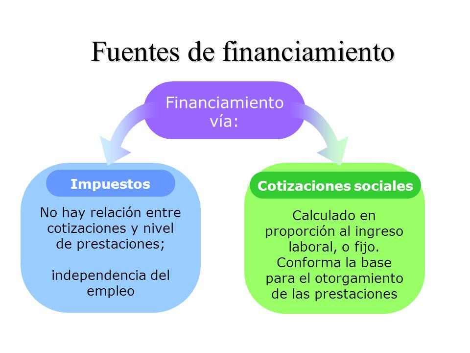 Fuentes de financiamiento Financiamiento vía: No hay relación entre cotizaciones y nivel de prestaciones; independencia del empleo Calculado en proporción al ingreso laboral, o fijo.