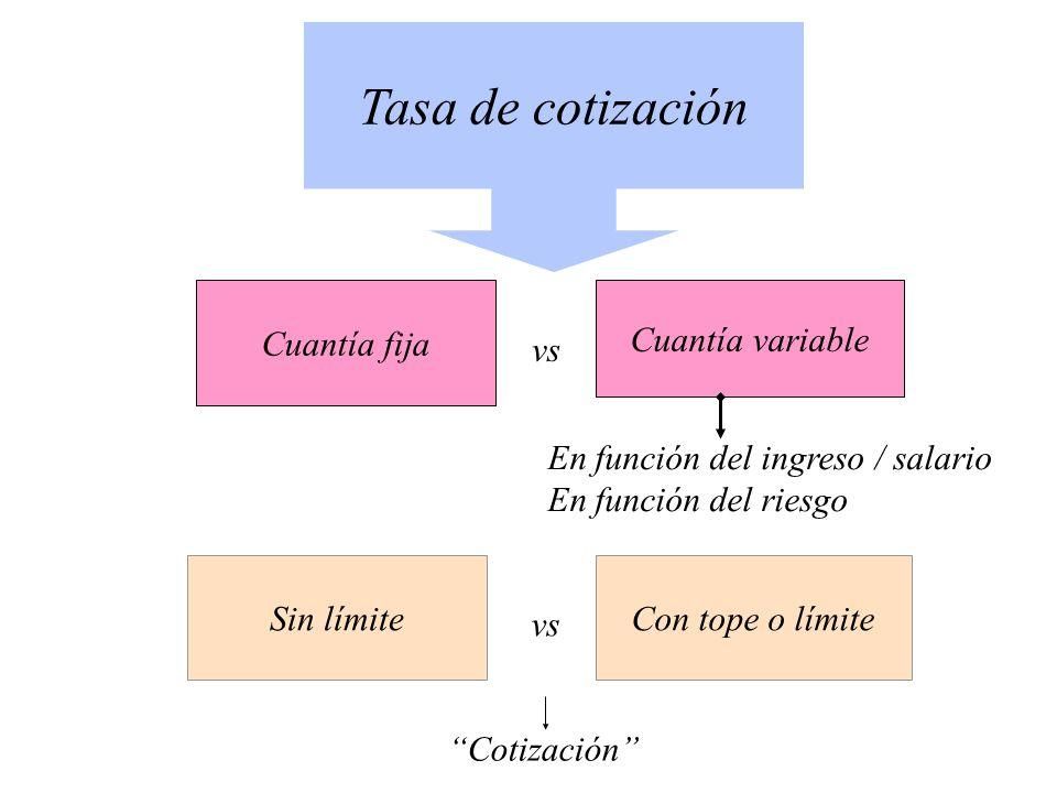 Tasa de cotización Cuantía fija Cuantía variable vs En función del ingreso / salario En función del riesgo Sin límiteCon tope o límite vs Cotización