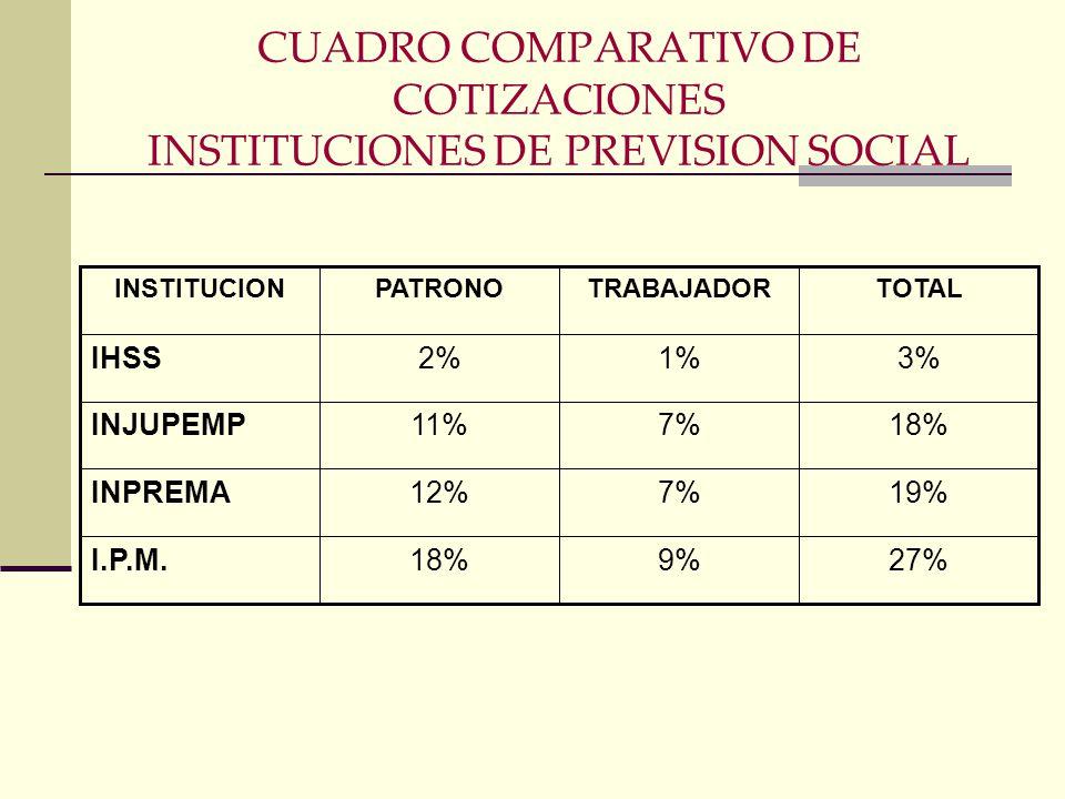 Instituciones y Empresas Descentralizadas del Estado que han generado su propio sistema. 1.Instituto Hondureño de Seguridad Social (IHSS) 2.Instituto
