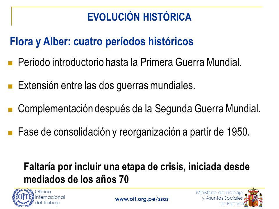 Oficina Internacional del Trabajo Ministerio de Trabajo y Asuntos Sociales de España www.oit.org.pe/ssos Periodo introductorio hasta la Primera Guerra Mundial.