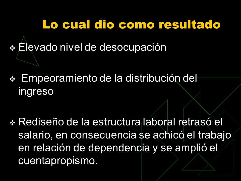 Lo cual dio como resultado Elevado nivel de desocupación Empeoramiento de la distribución del ingreso Rediseño de la estructura laboral retrasó el sal