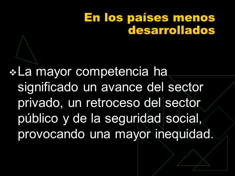 En los países menos desarrollados La mayor competencia ha significado un avance del sector privado, un retroceso del sector público y de la seguridad social, provocando una mayor inequidad.